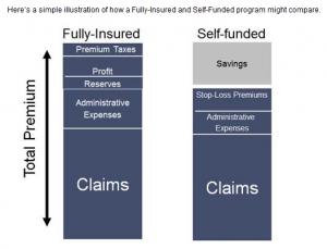 CompareSelfFundedandFully-Insured